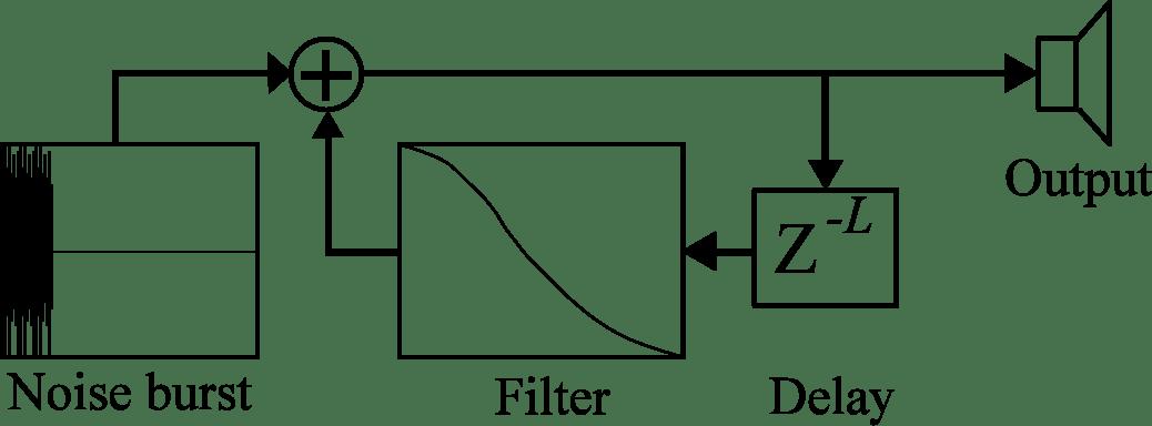 block diagram sound tuning