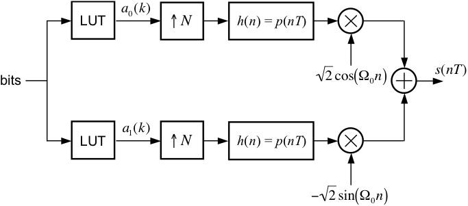 block diagram of mqam detector