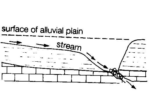 sinkhole diagram