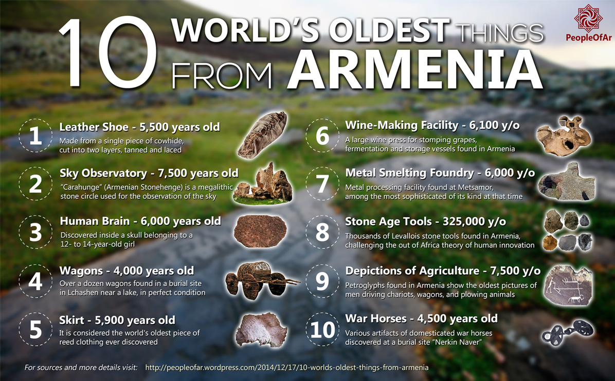 Old Armenian Calendar 1000 Wikipedia 10 Worlds Oldest Things From Armenia