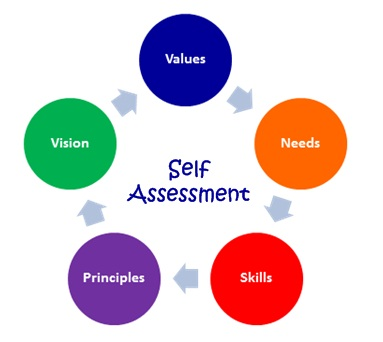 Can Using Employee Self-Assessments in December Ward Off