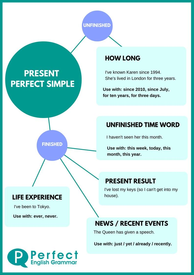 Picture Perfect Using The Present Perfect Tense In English
