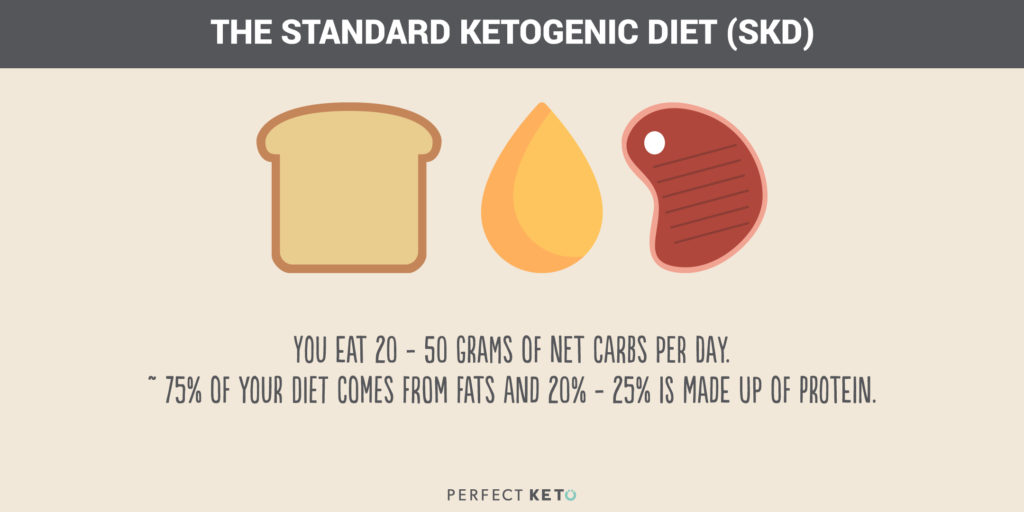 The Quickstart Guide to The 4 Keto Diet Types ( How to Choose)