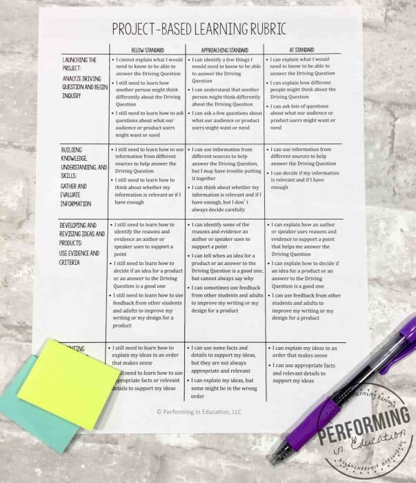 Grading using checklists, rubrics, and self-assessments