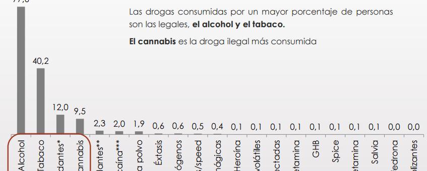 EDADES: S'estabilitzen o disminueixen els consums de totes les drogues, excepte cànnabis que puja lleugerament
