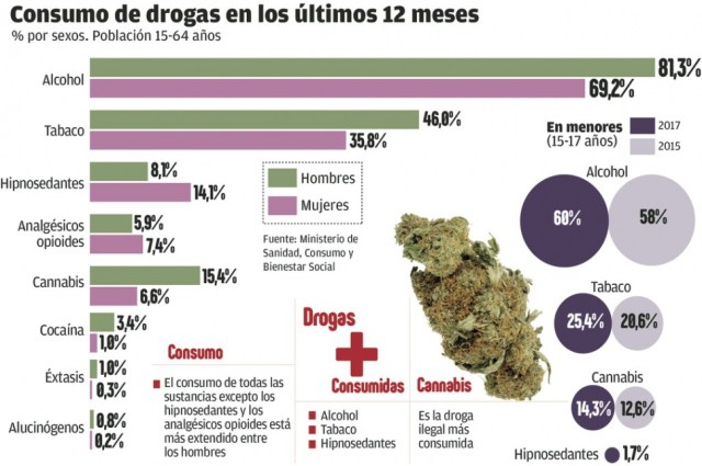 encuesta edades drogas
