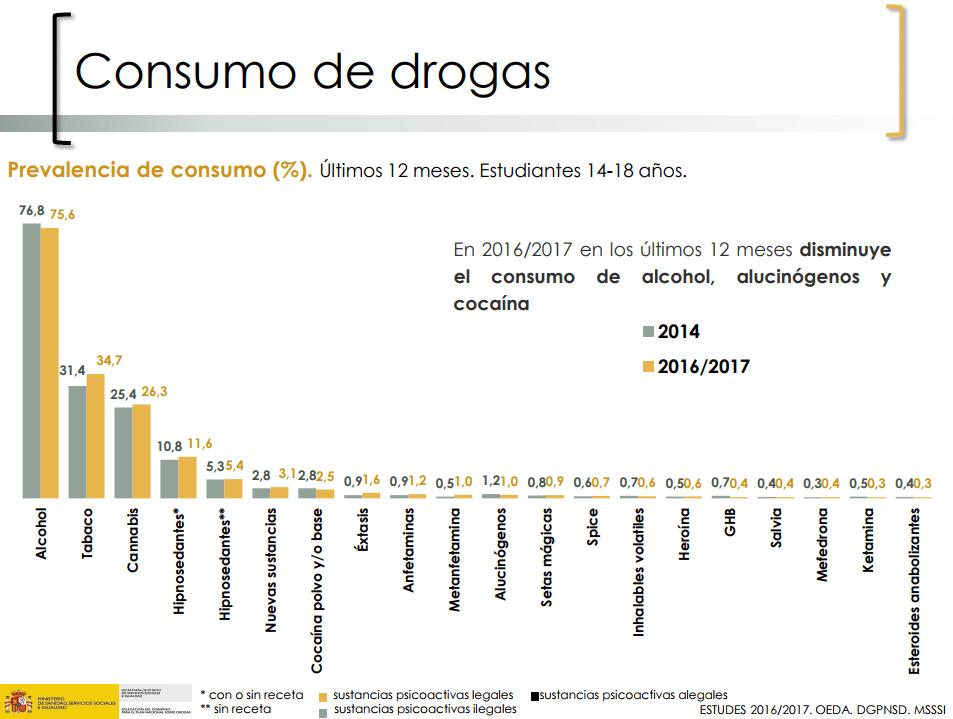 Enquesta ESTUDES 2016-17 : L'edat mitjana d'inici al consum d'alcohol i tabac es retarda per primera vegada fins als 14 anys