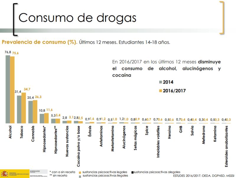 estudes drogas 2016