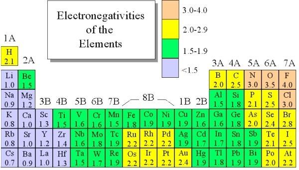 electronegativity chart - Tikirreitschule-pegasus - electronegativity chart template