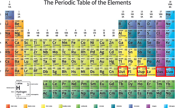 Periodic Tables with Names of Elements Dynamic Periodic Table of - electronegativity chart template