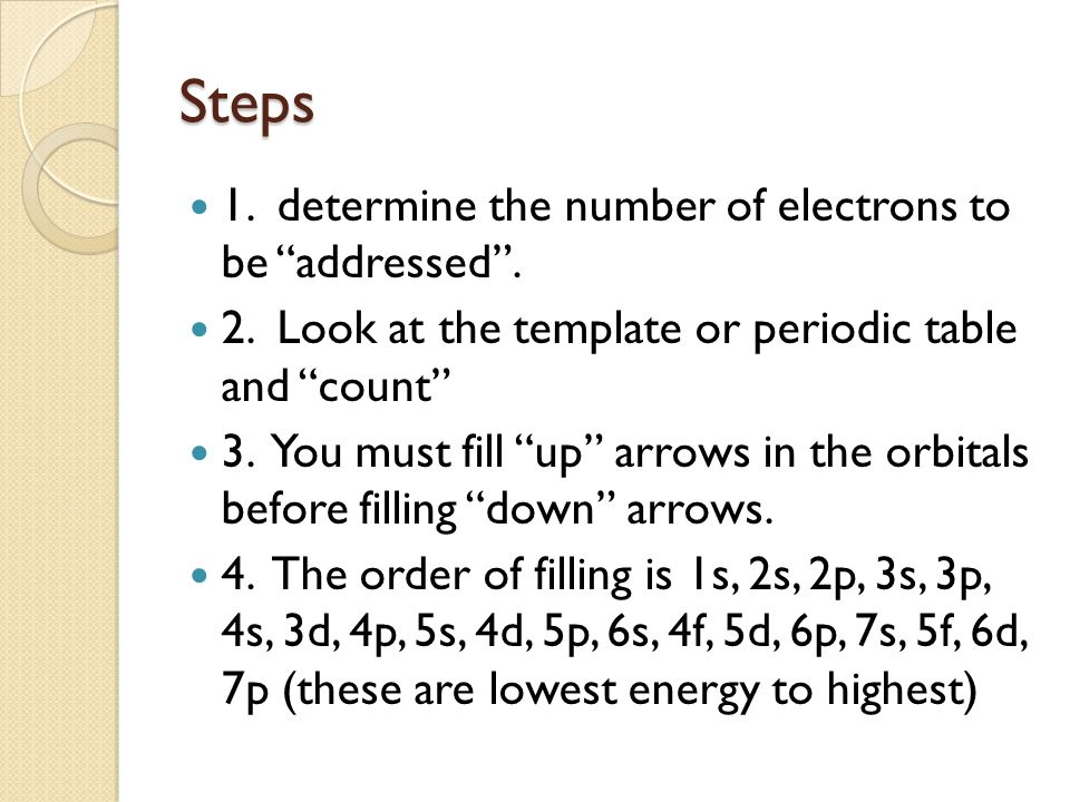 How To Draw a Electron Configuration Diagrams Dynamic Periodic