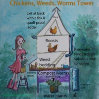 Our Chickens, Weeds, Worms Tower System