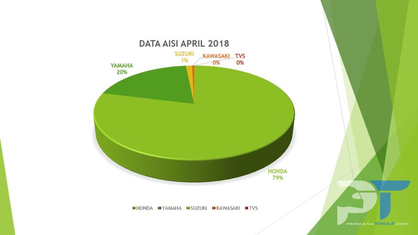 Pertsentase Data AISI April 2018