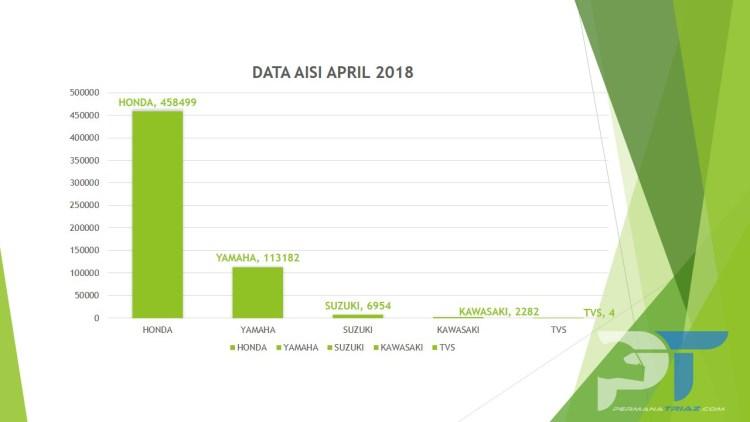 Chart Data AISI April 2018