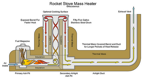Tunnel Serre Maken New Rocket Stove - Not Drafting Too Well, Help! (rocket