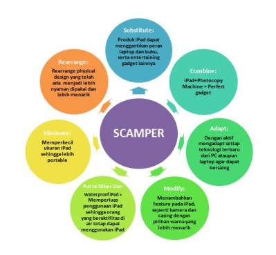 S Camper Method