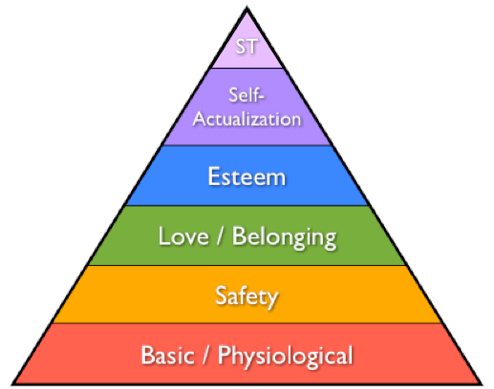 Maslow's pyramid - the Hierarchy of Needs