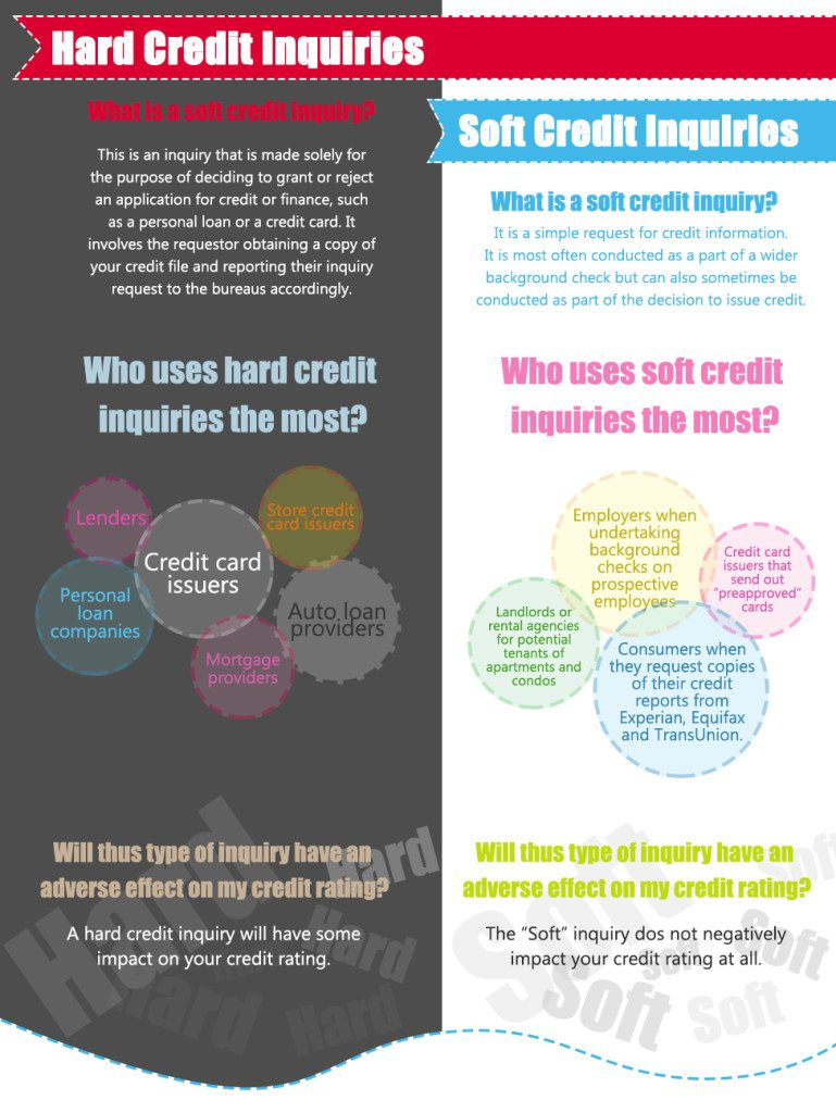 Understand the Difference Between Hard and Soft Credit Inquiries