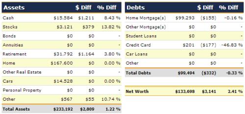 2012 Net Worth Detail