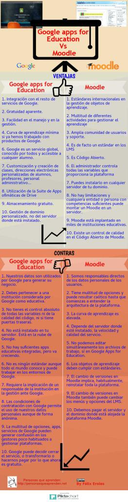 Infografía: Google Apps para Educación Vs Moodle