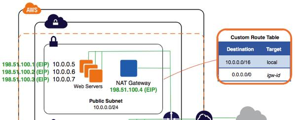 VPC NAT gateways  transactional uniqueness at scale \u2013 Perspectives
