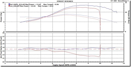 dyno ecu std vs brt