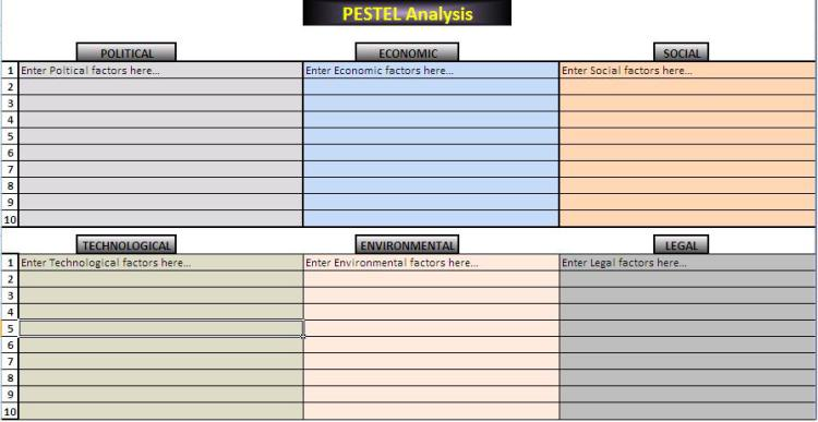 How to Create a Pestle Analysis Template