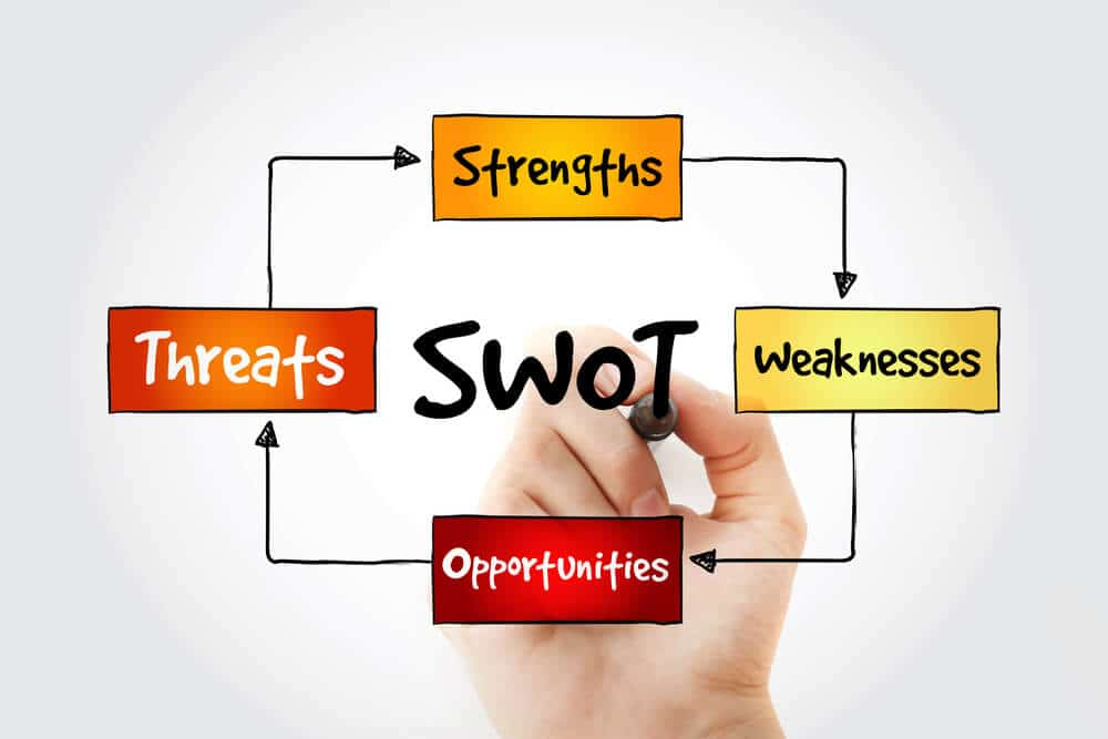 What is SWOT Analysis \u2013 A Simplified Definition