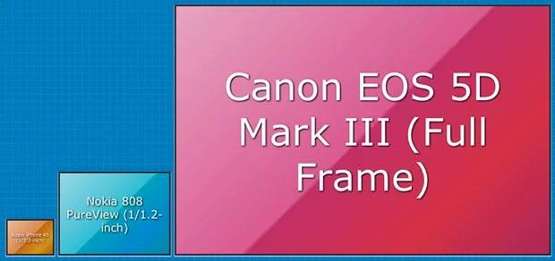 Sensor Size A Relative Size Comparison Tool for Camera Sensors