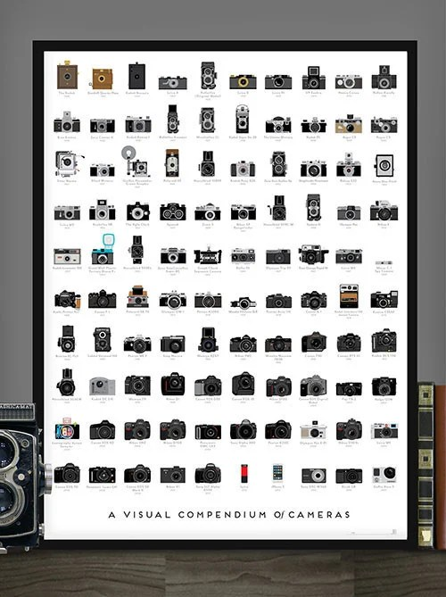 A Poster That Shows 100 Groundbreaking Cameras in the History of Photography visualcompendium