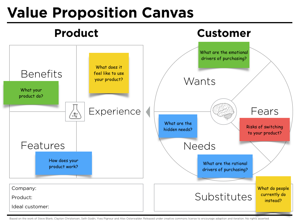 Salon Supply Chain Value Proposition Canvas Questions - Peter J Thomson