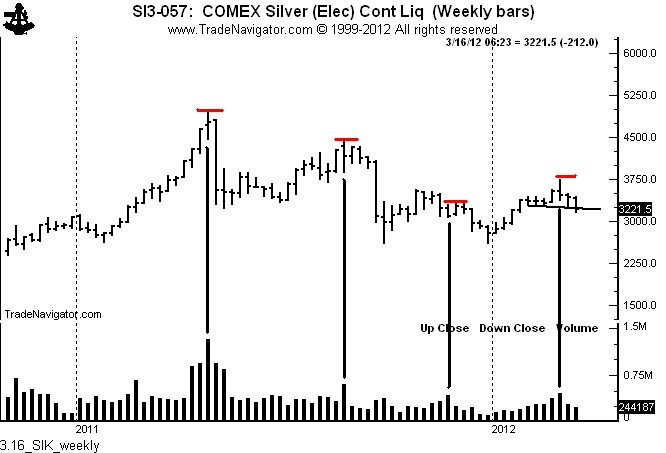 Using volume as a leader indicator for silver prices Peter Brandt