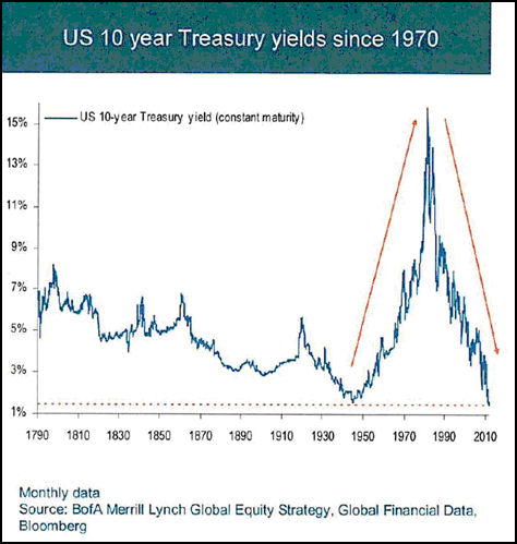 Treasury Bonds in final blow-off stage of 30-year bull market