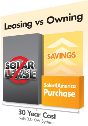 Solar Panel Pricing - Solar Power - Solar Energy PetersenDean - compare leasing prices