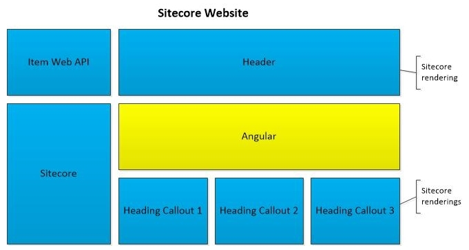Building a Single Page Application with AngularJS and Sitecore Part