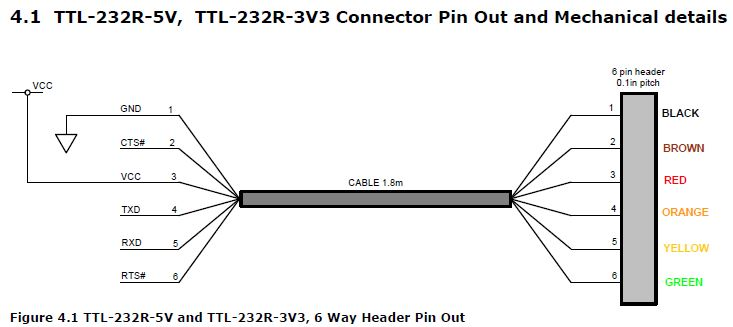 here is the connection diagram i used ftdi cable diagram