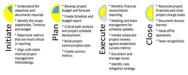 Petrohawk Centrum Limited Services Project Management