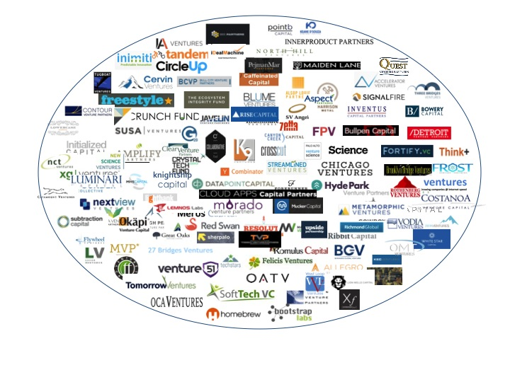 Mapping out Micro-VC - Updated 8/7/2015