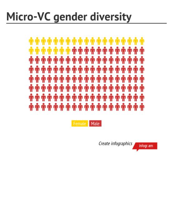 MicroVC_gender_diversity_