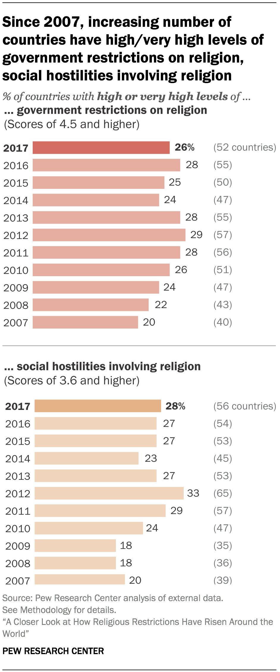 Black Point System In Qatar How Religious Restrictions Have Risen Around The World Pew
