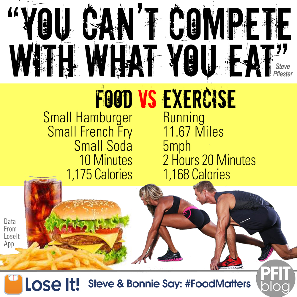 Food Matters: You Can't Out-Exercise a Bad Diet » PfitBlog