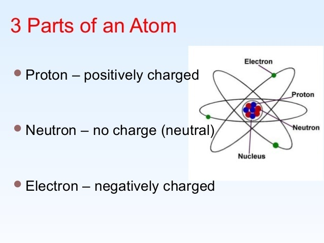 What are the 3 parts of the atom ?explain each - Brainlyph