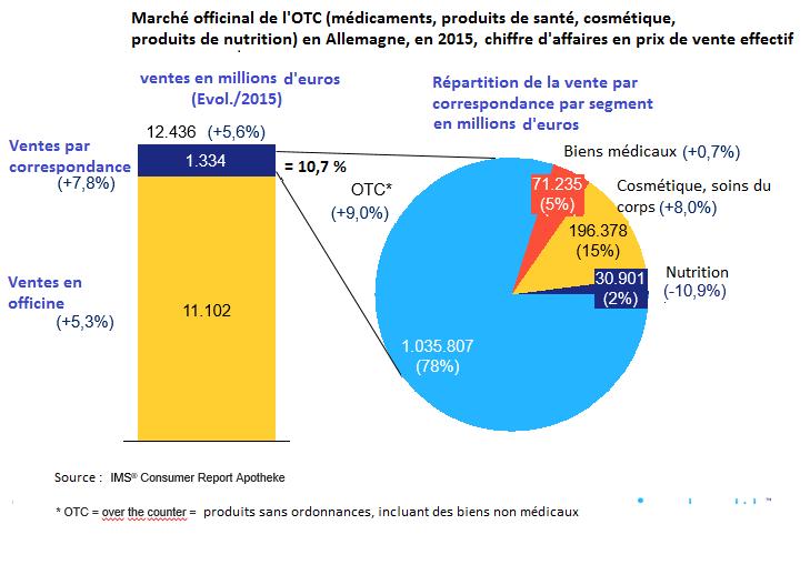 Allemagne les ventes de m dicaments par internet repartent la hausse ph - Vente par internet suisse ...
