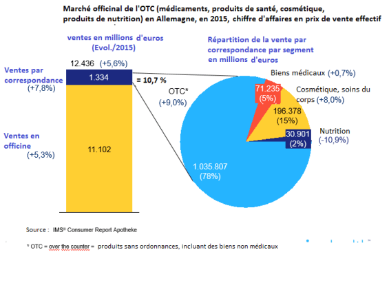 IMS-Ventes-par-Internet-Allemagne-CA euros