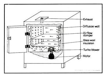 Hot Air Oven Labelled Diagram Pharmawikiin