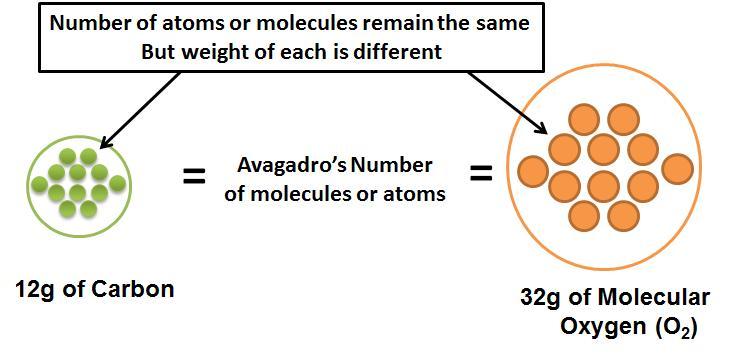 The gram-molecular weight of a molecule or atom has the same number - molecule vs atom