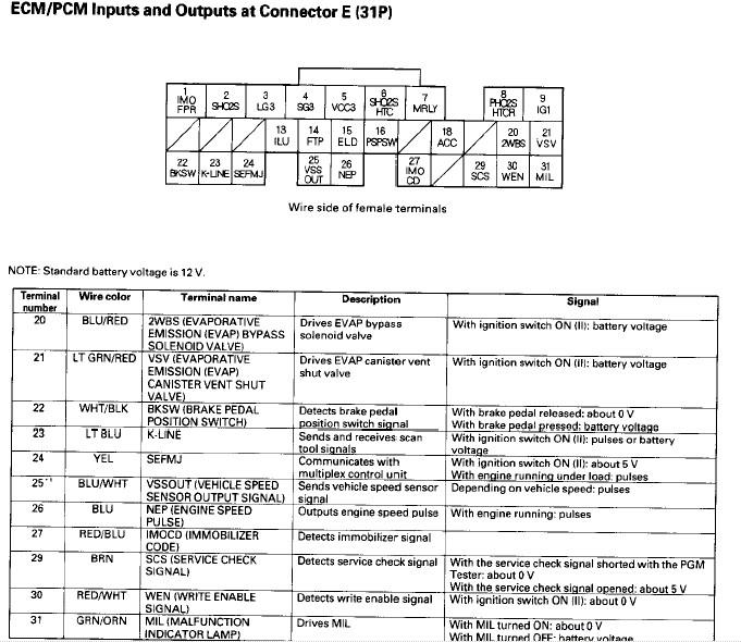 Information  Tech Area  02-04 PRB / RSX Type-S Ecu Pin Out Diagrams