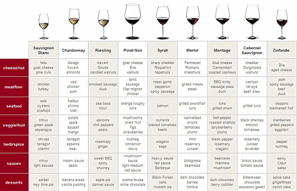 Wine  Food Pairing Chart Phenomenal Palate Pairings