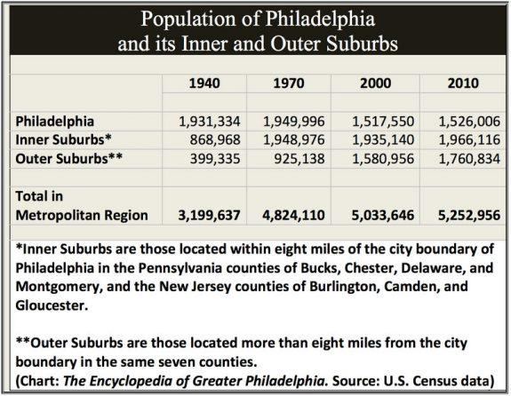 Inner Suburbs Encyclopedia of Greater Philadelphia