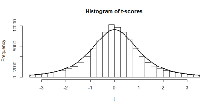 histogram of tscores